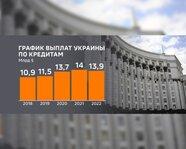 График выплат Украины по кредитам