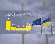 Транши МВФ Украине