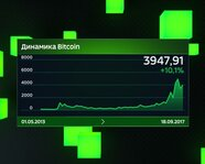 Динамика Bitcoin с 1 мая 2013 года