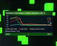 Уровень ключевых ставок мировых ЦБ с 2006 года