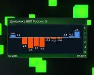 Динамика ВВП России с июля 2014 года
