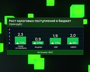 Рост налоговых поступлений в бюджет России