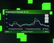Инфляция в России с 2010 года