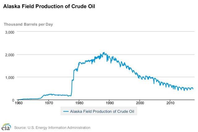 Трамп взял на прицел нефть в заповедной Арктике
