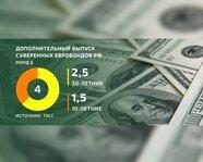 Дополнительный выпуск суверенных евробондов России