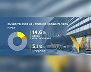 Выход Telenor из капитала холдинга Veon