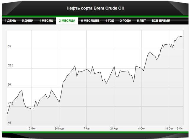 Нефть способна продолжить восходящий тренд