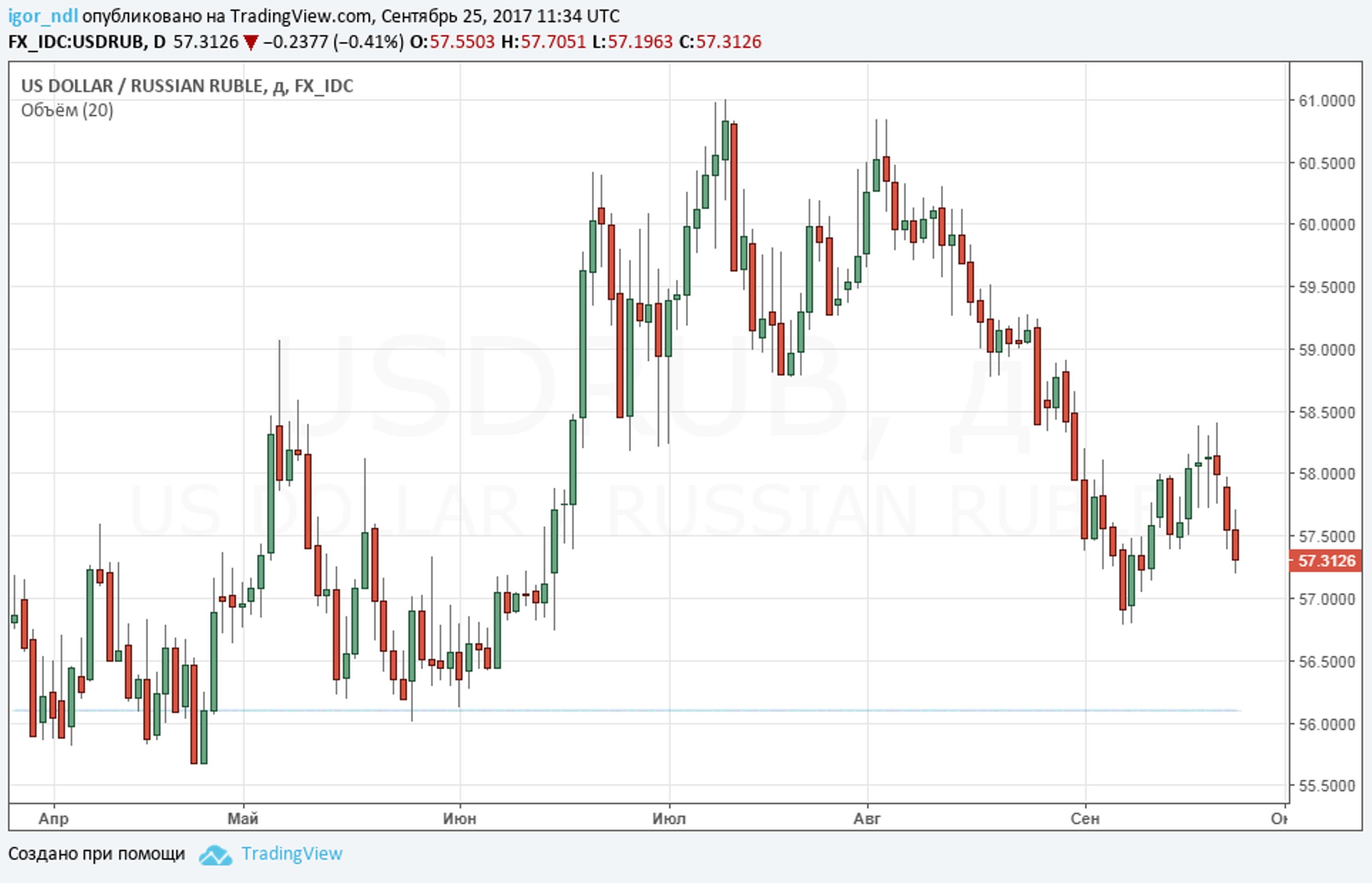 Рубль идет на прорыв