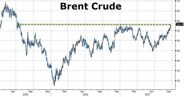 Цена нанефть Brent опустилась ниже $58 забаррель