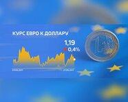 Курс евро к доллару с 7 сентября 2017 года
