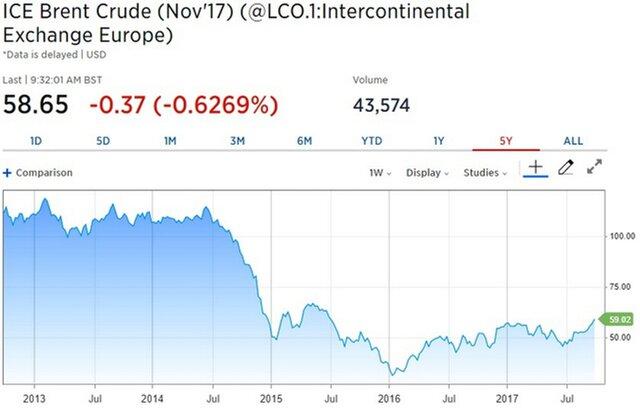 Trafigura: период низких цен на нефть заканчивается