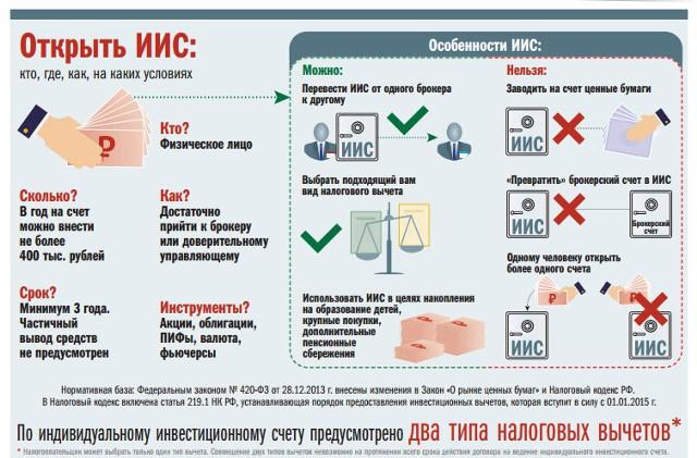 ЦБ: россияне открыли 238 тыс. инвестсчетов