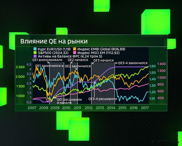 Влияние QE на рынки с 2007 года