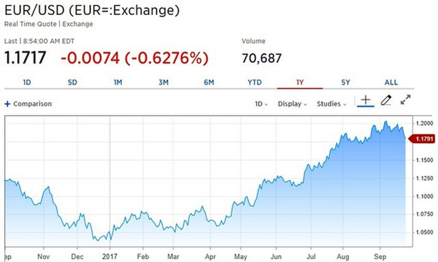 Доллар укрепился в ожидании налоговой реформы в США