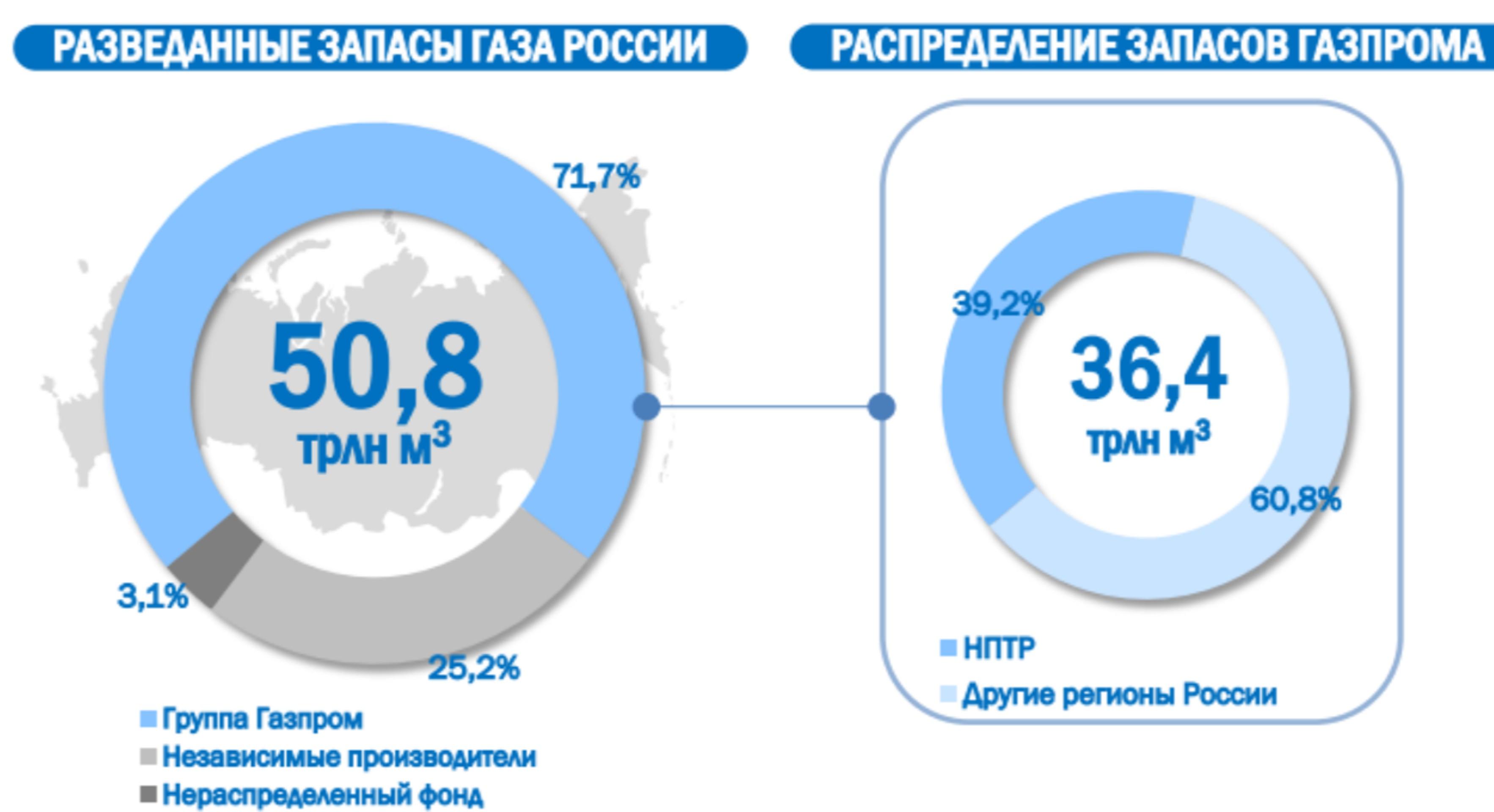 """Газпром"" увеличит поставки на Восток"
