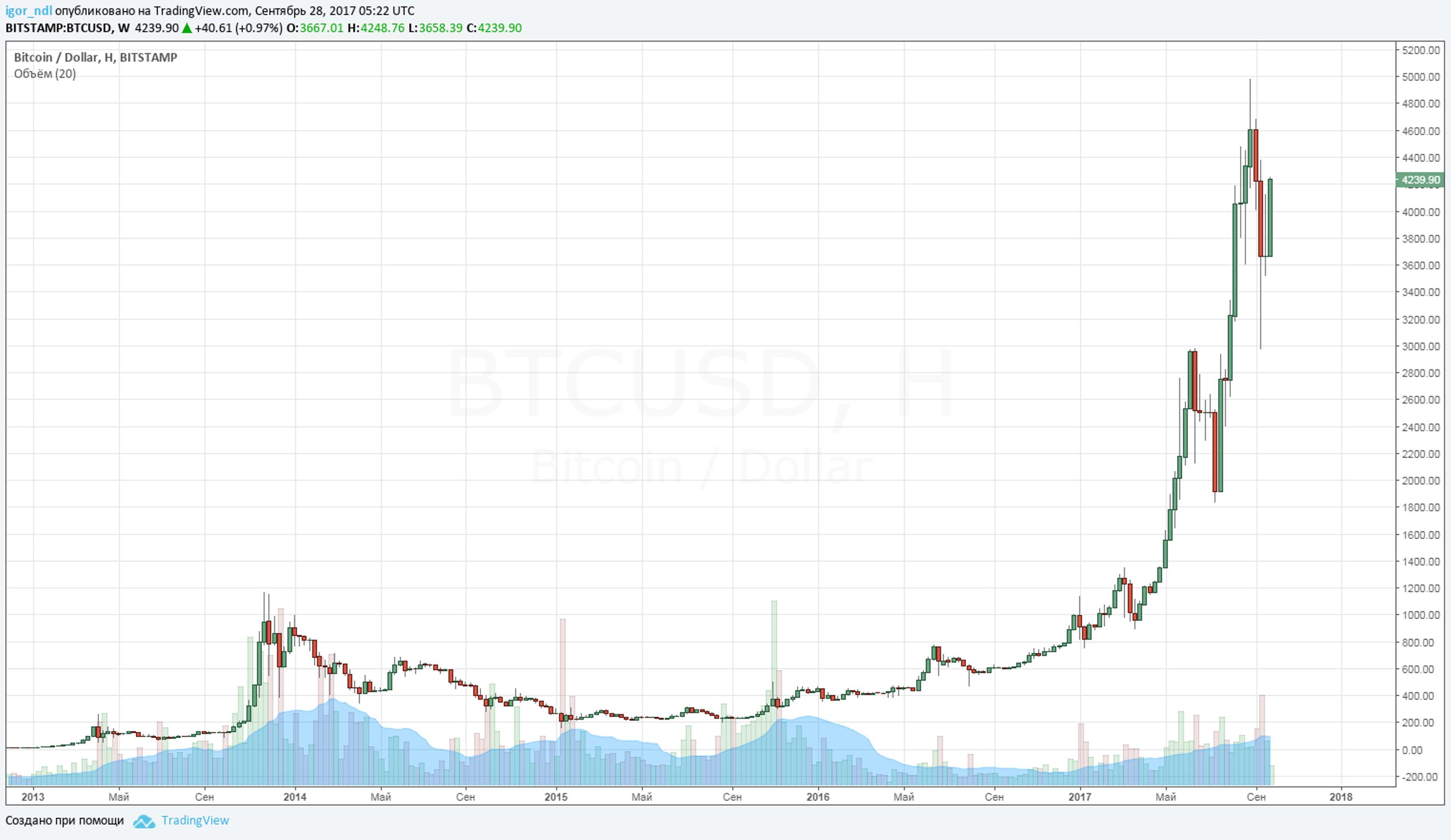 Что лучший инвестор думает о криптовалютах?