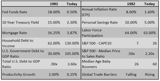 долговые показатели