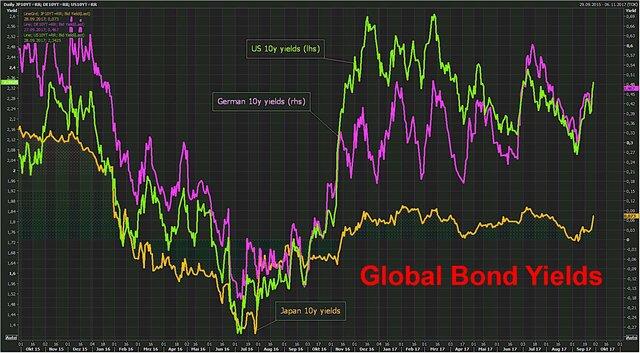 распродажи облигаций на мировых рынках