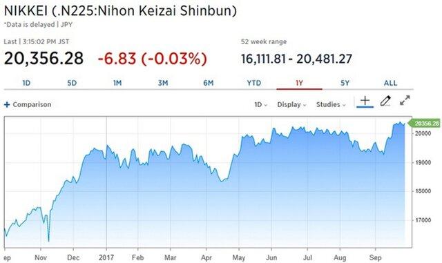 Рынки Азии растут после сложной недели