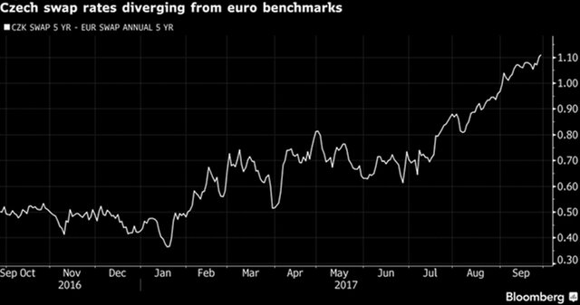 Amundi прогнозирует повышение ставок в Европе