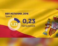 ВВП Испании в 2016 году