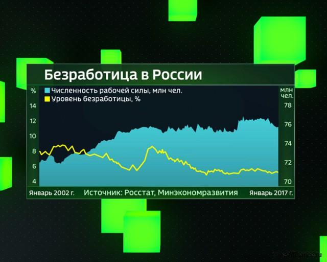 Безработица в России с 2002 года