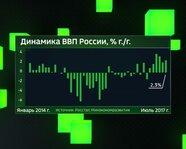 Динамика ВВП России с 2014 года