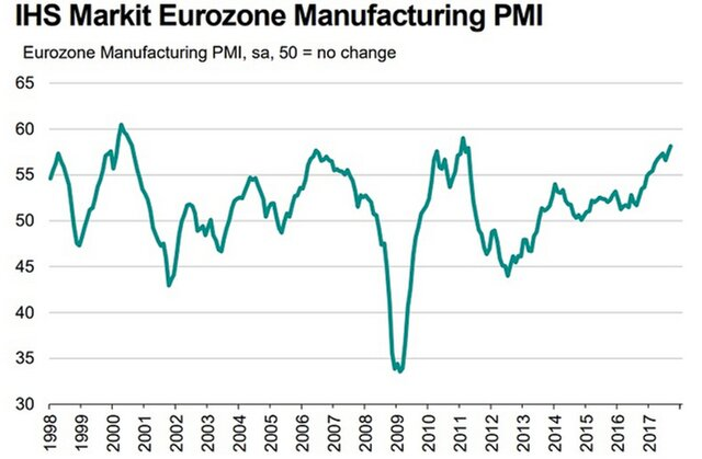Рост деловой активности веврозоне всередине сентября достиг максимума сфевраля 11г