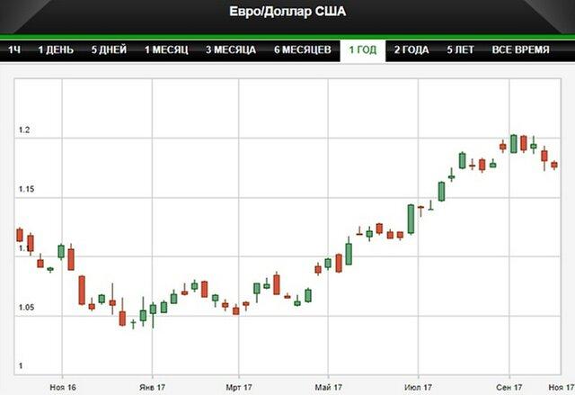 Доллар укрепился на фоне роста доходности трежерис