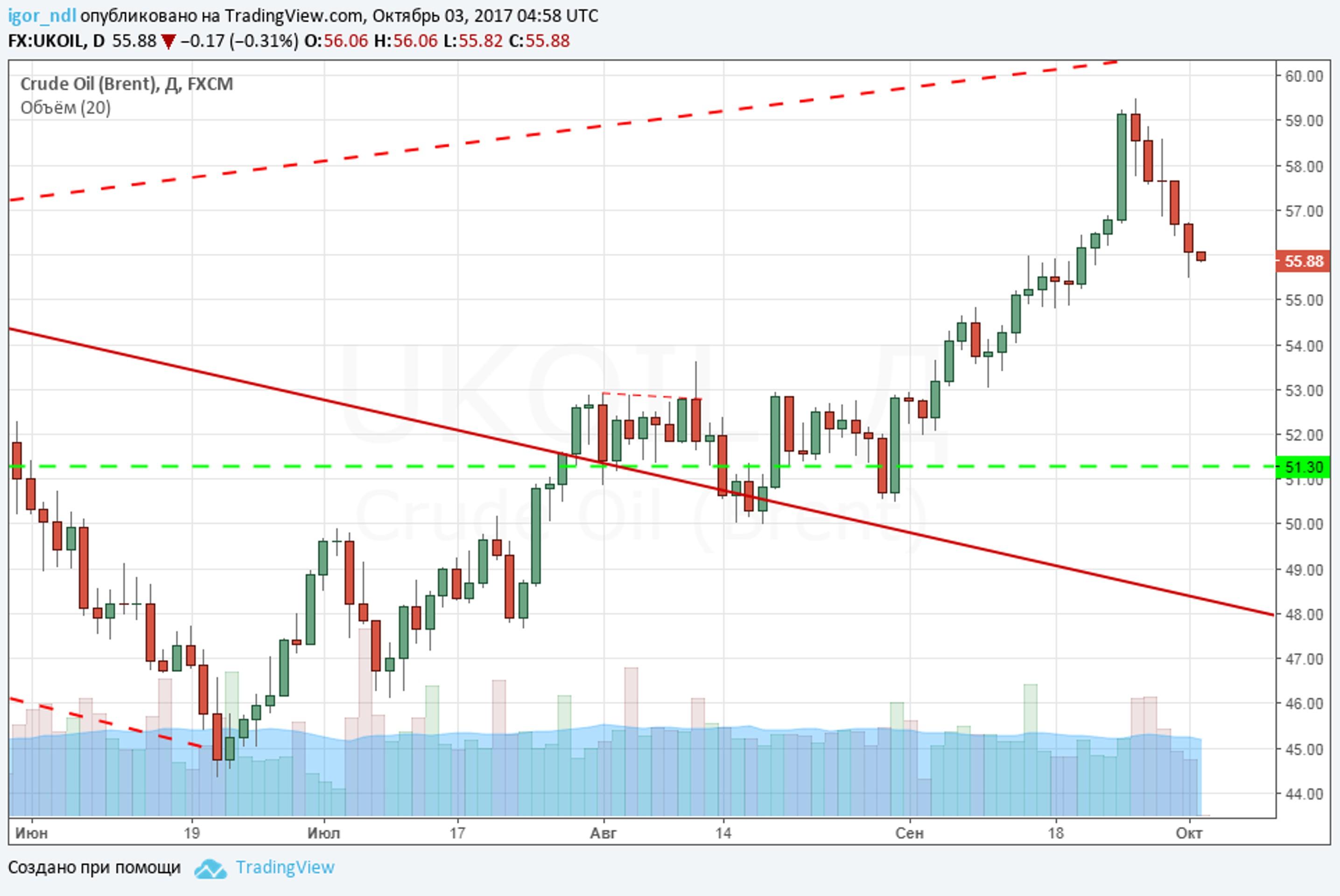 Падение на рынке нефти затянулось. Будет ли обвал?