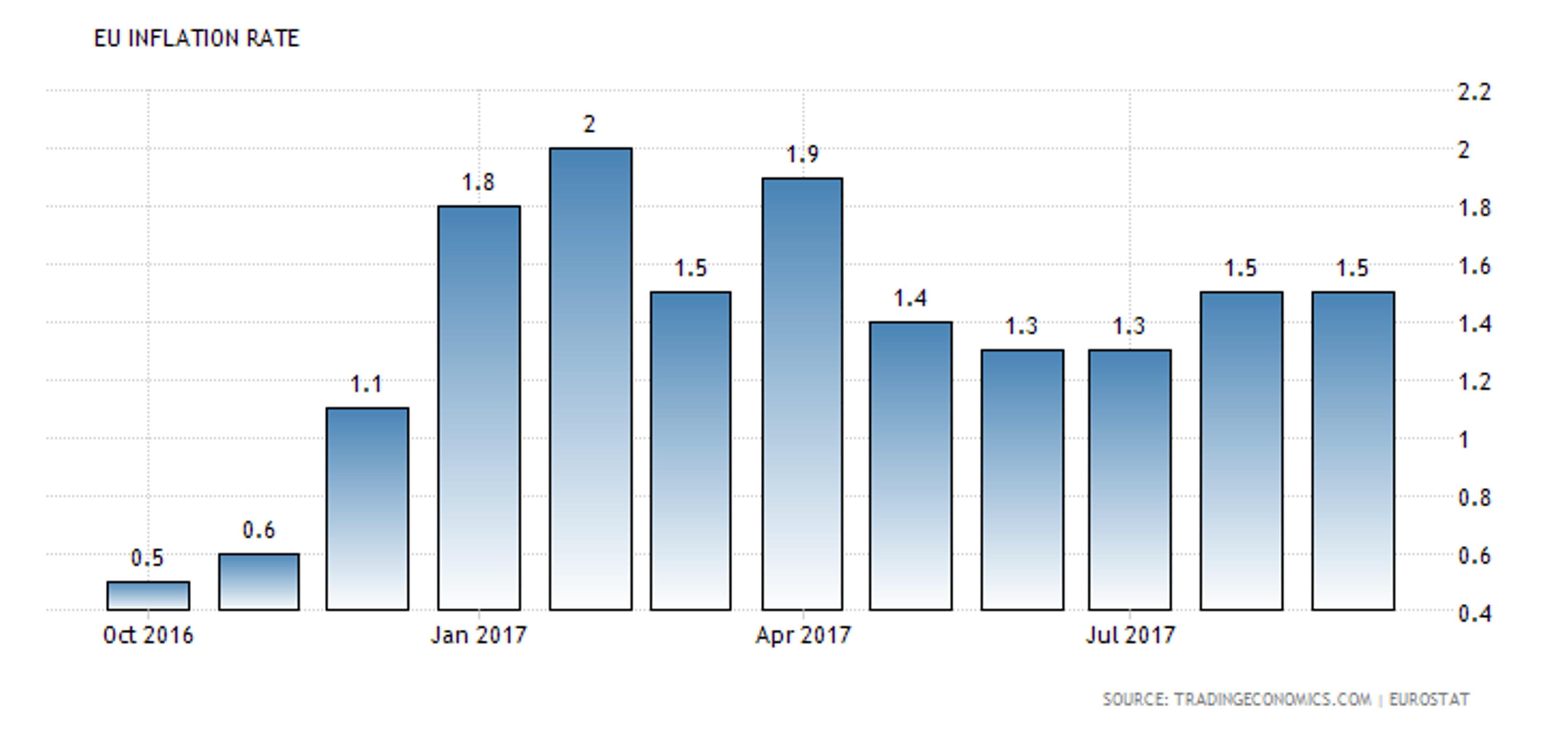 ЕЦБ не хочет отвязывать свою политику от инфляции