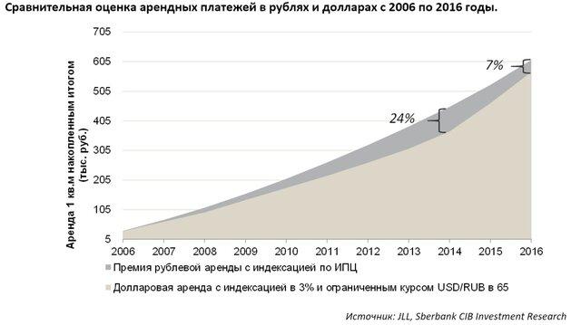Влияние валютного фактора на рынок недвижимости в РФ