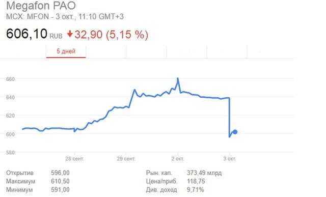 """Акции """"МегаФона"""" рухнули после сокращения доли Telia"""