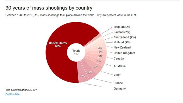 Стрельба в Лас-Вегасе: 6 важных фактов об оружии