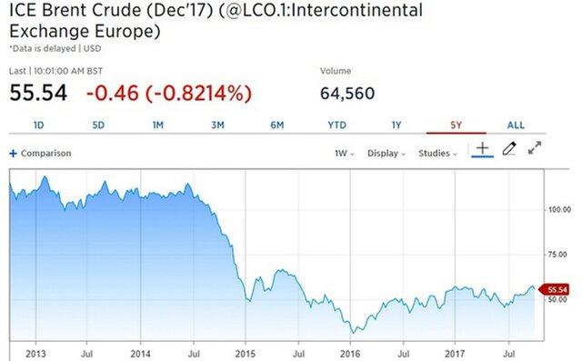 UBS: отказ от соглашения не вариант для ОПЕК и РФ