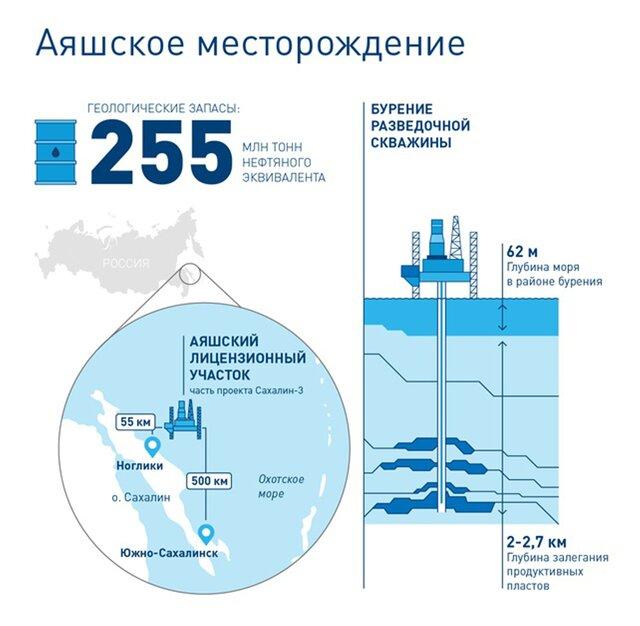 Газпром нефть открыла новое месторождение у Сахалина