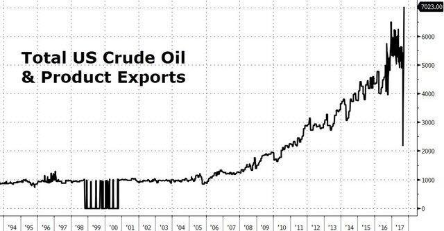Экспорт нефти США взлетел до рекорда. Что дальше?