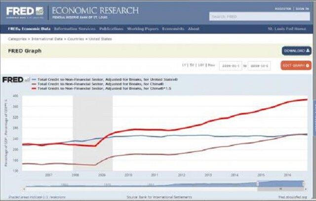 Долг США и Китая