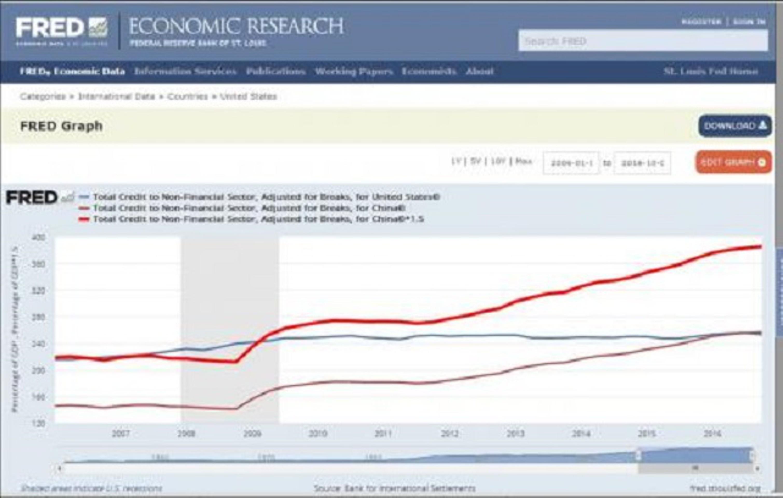 Теневой банкинг Китая: $40 трлн и 900% ВВП
