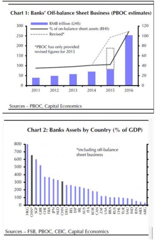 Активы теневого банкинга в Китае