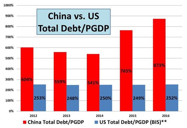 Долг Китая и США