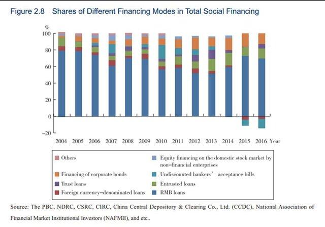Финансовые модели в общем социальном финансировании