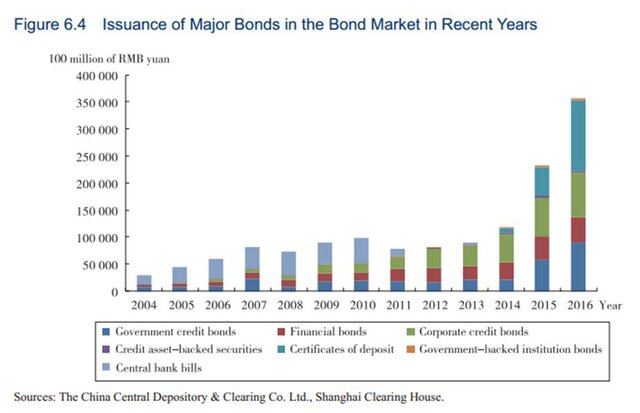 Рынок облигаций Китая