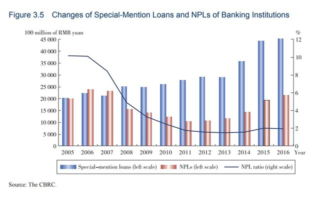 плохие долги в Китае