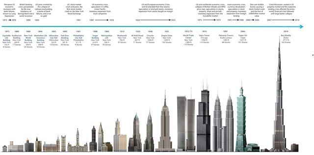 Исторические бумы в строительстве