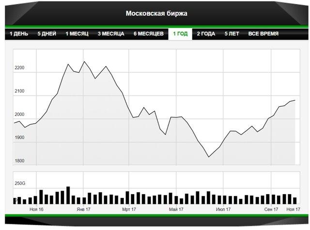 Индекс ММВБ вырос до 2100 впервые с конца февраля