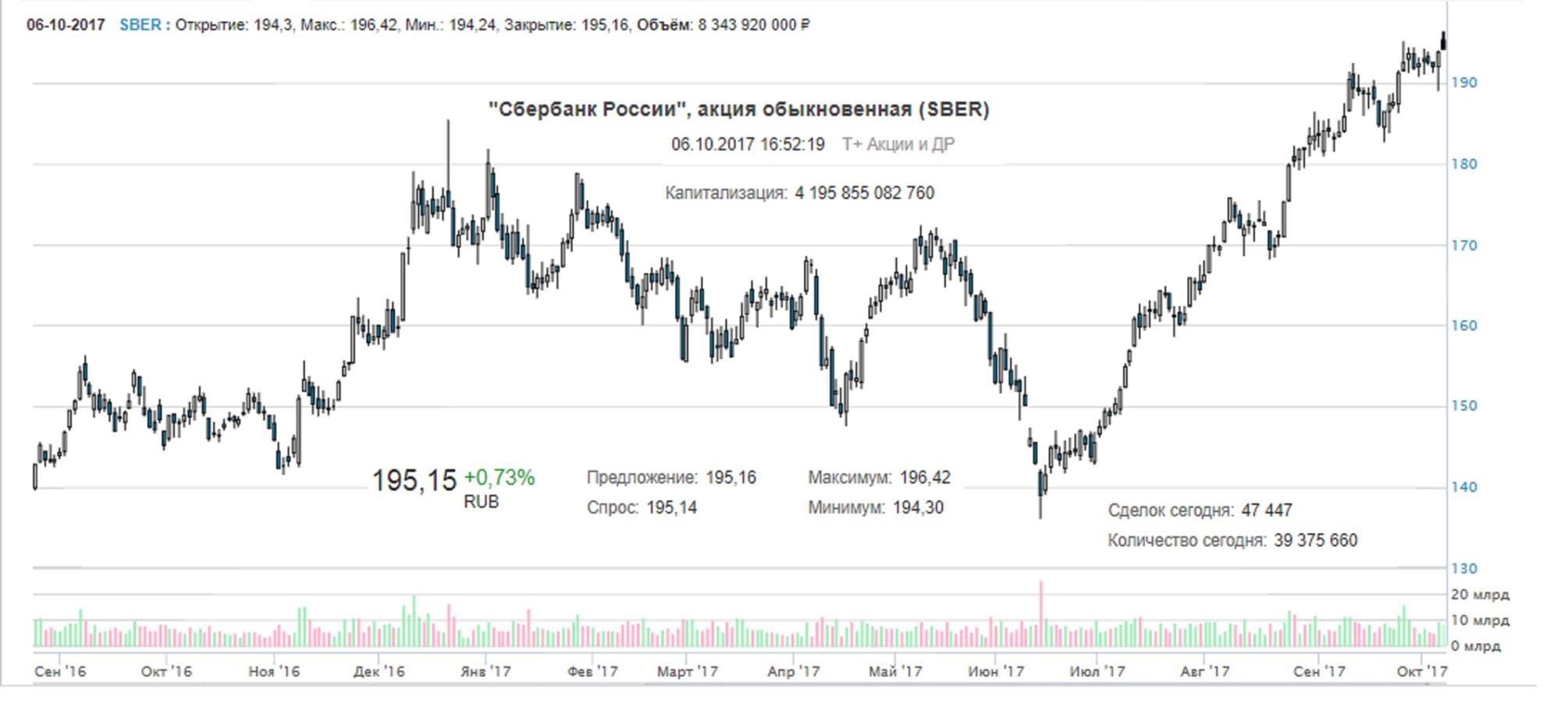 Цена акций Сбербанка обновила исторический максимум