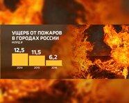 Ущерб от пожаров в городах России