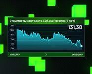 Стоимость контракта CDS на Россию (5 лет)