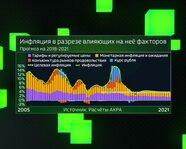 Инфляция в разрезе влияющих на неё факторов с 2005 года